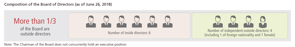 Composition of the Board of Directors (as of June 26, 2018)