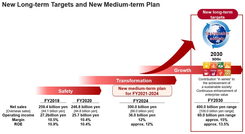 New Long-term Targets and new Medium-term Plan