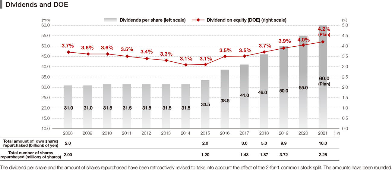 Dividends and DOE