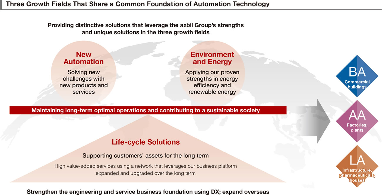 Three Growth Fields That Share a Common Foundation of Automation Technology