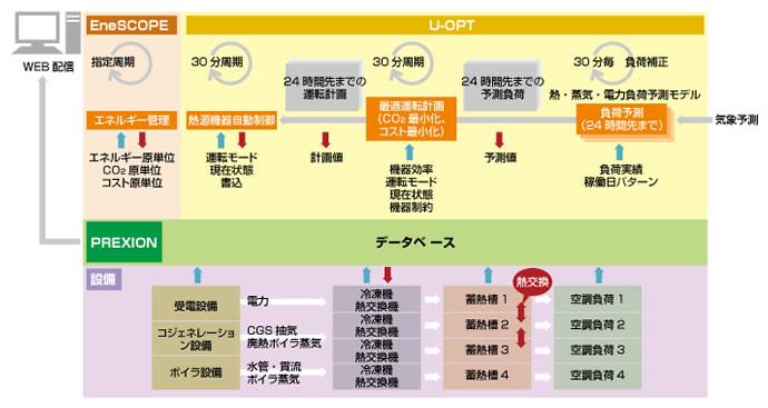 U-OPT システム構成