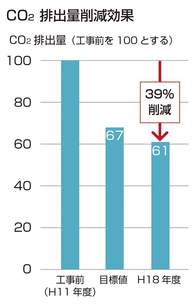 CO2排出量削減効果