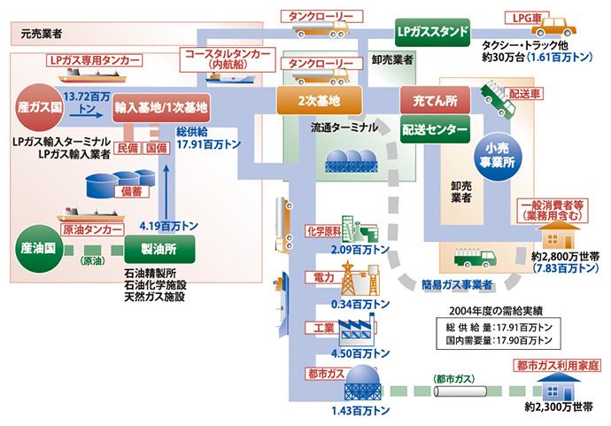 産ガス国などから輸入されるLPガスは、低温・液化の状態で国内の輸入基地(1次基地)に運ばれ、貯蔵され、さらに受け入れ基地(2次基地)に運ばれる。ここでタンクローリーなどに積み込まれ、各地にあるLPガス充てん所に輸送される。充てん所では容器に小分け充てんし、消費先までトラックで配送する。