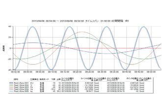 リレーショナル製造情報管理システムPREXION