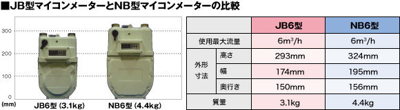 ■JB型マイコンメーターとNB型マイコンメーターの比較