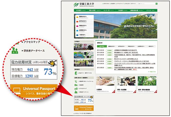 室蘭工業大学のホームページ。左下部分に現在の電力使用状況や目標電力など、ENEOPTpersから抽出した情報が画像化されて埋め込まれている。