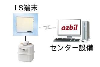 ロードサーベイ検針システム