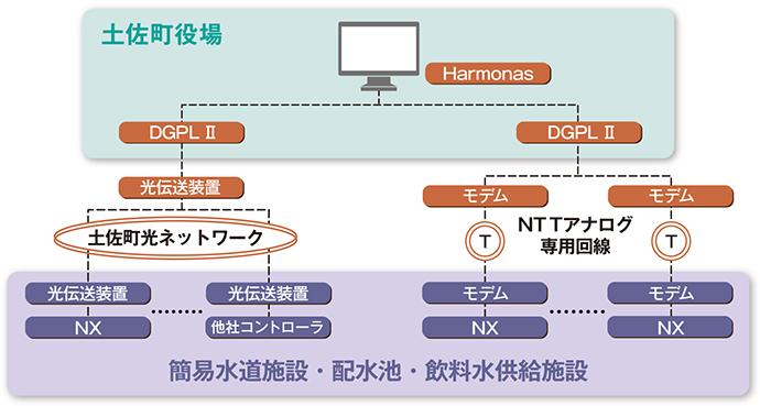 和田低区配水池に置かれた計装盤内。NXがモデム経由でアナログ回線を介して庁舎電算室にあるゲートウェイのDGPL IIに接続している。