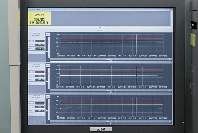 ACTMoSの監視画面。縦の白いラインが「現在」を表し、それよりも左側が登録されたポイントの「過去」のアナログ計測値、白いラインより右側が「将来」を予測した値となる。
