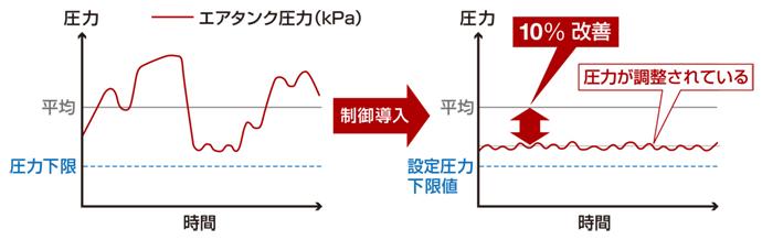 ENEOPTcomp導入前(左)と導入後(右)のエアタンクの圧力値の動向比較。導入後には、以前の人手による運用を行っていたころに比べ、圧力値が平準化され、過剰な圧力上昇が改善されていることが分かる。