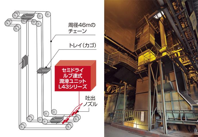 L43シリーズが設置されたトレイリフタ。搬入口から原料の一つである石炭を投入すると、カゴ付きのチェーンコンベヤで溶解炉に投入するための付帯設備へと運ばれる。