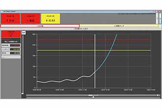 重要プロセス変数変動監視 ACTMoS