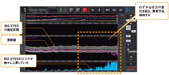 BiG EYESの監視画面の一例(給炭機の詰まりの予兆を検知したケース)。