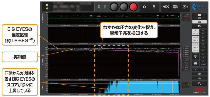 BiG EYESの監視画面の一例(ストレーナーの詰まりの予兆を検知したケース)。