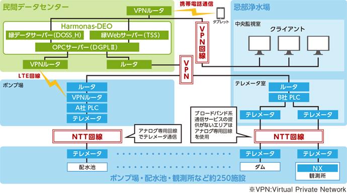 松江市上水道の遠隔監視システム