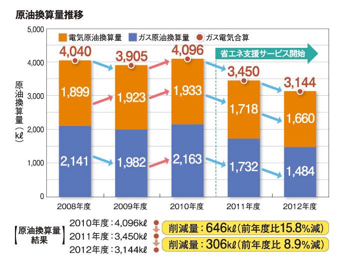 ■大手前病院におけるエネルギー消費実績推移