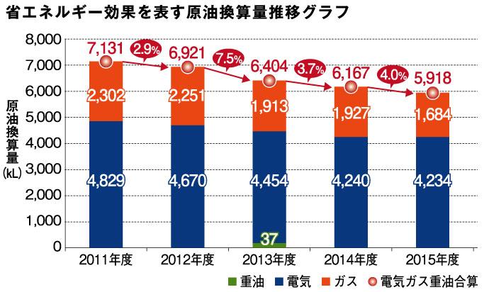 省エネルギー効果を表す原油換算量推移グラフ