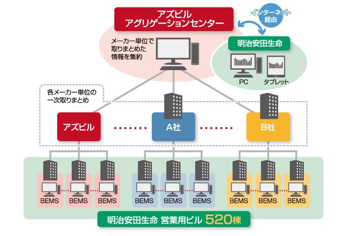 明治安田生命におけるエネルギー管理支援サービス構成