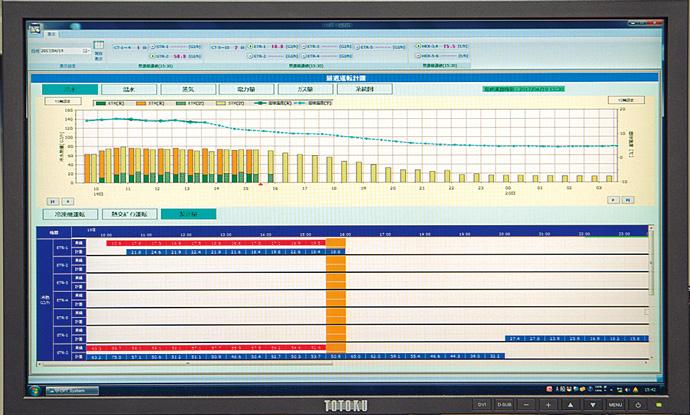 U-OPTは、気象予測データを基にどの熱源機器をどのタイミングで起動・停止させるかを演算により決定する。また温度変化の予測値と実測値、製造熱量の計画と実測値をグラフで表示している。