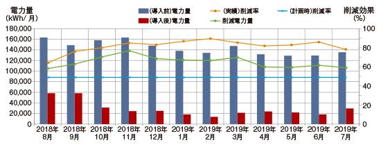 インバータ導入の対象工場における電力量比較(納入後1年間)