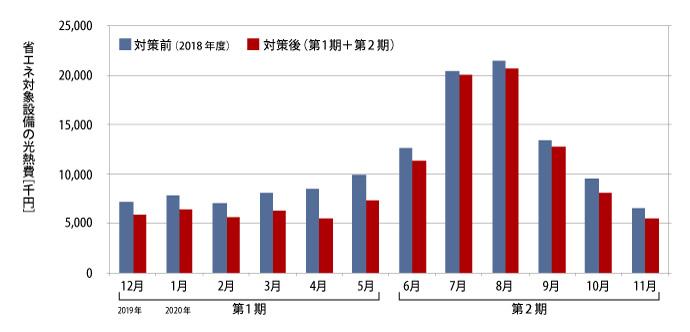 省エネ対象設備の光熱費推移(2019年12月~2020年11月)