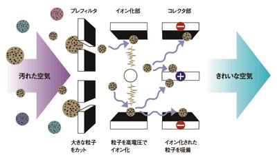 山武の電子式エアクリーナのメカニズム