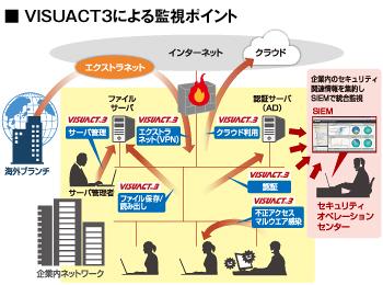 VISUACT3による監視ポイント
