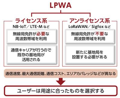 ライセンス系LPWAとアンライセンス系LPWAの違い