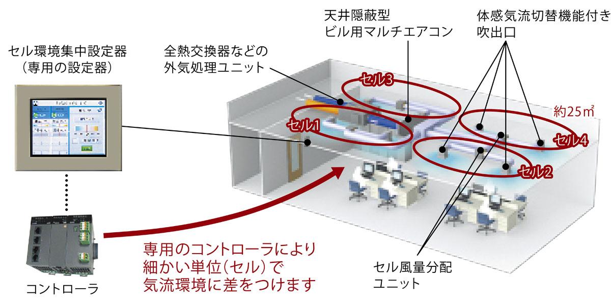 セル型空調システムの全体図