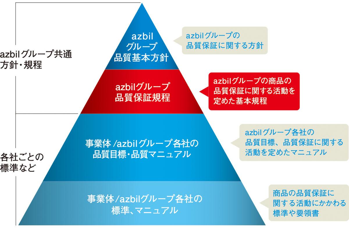 azbilグループ品質保証体系