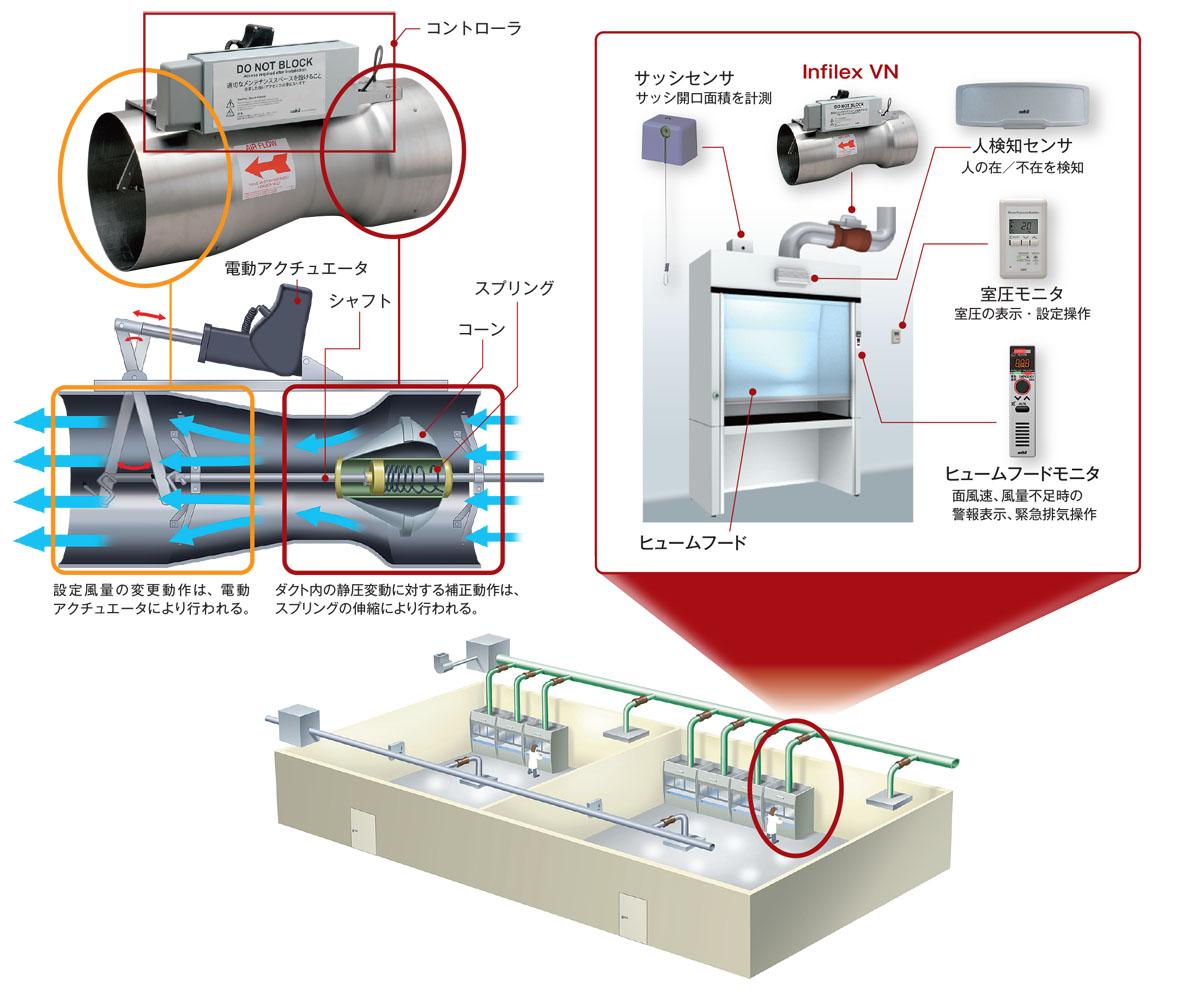 風量制御コントローラ付きベンチュリーバルブ Infilex VN