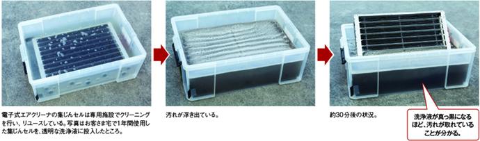 電子式エアクリーナの汚れの確認