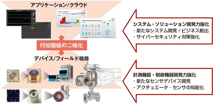 IoT時代のシステム構成ならびにazbilグループの商品力強化の方向性