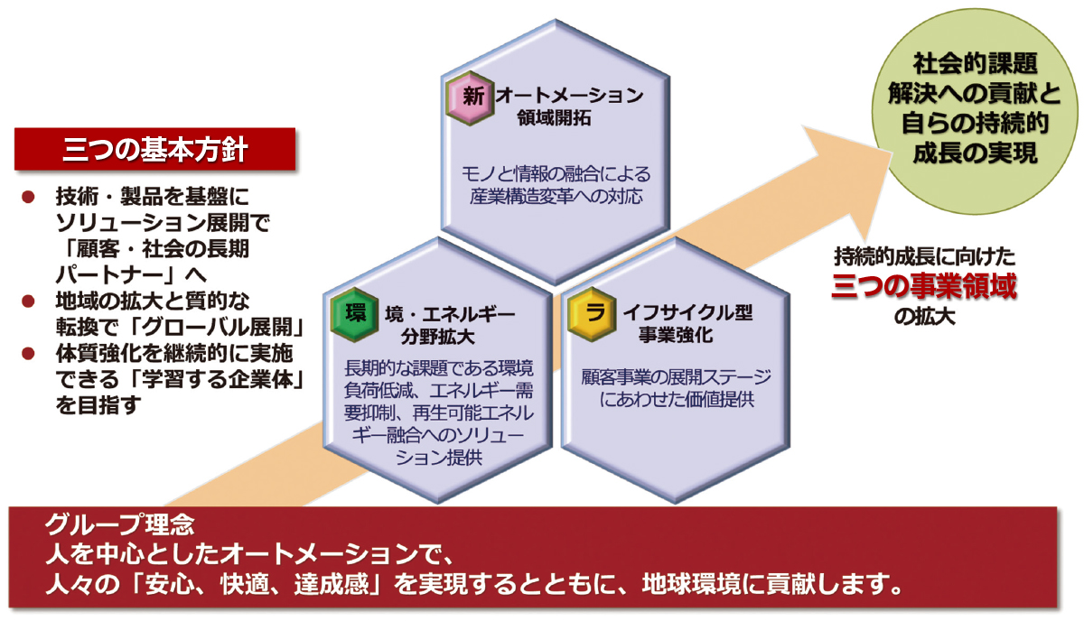 azbilグループ、三つの基本方針と三つの事業領域の拡大