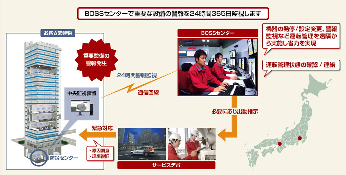 総合ビル管理サービスBOSS-24