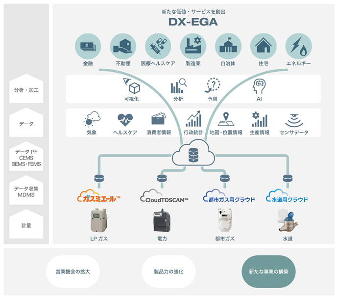 アズビル金門とアズビル、東光高岳と東光東芝メーターシステムズの4社が協業体制で進めている取組み。「DX-EGA」の価値、創出図。