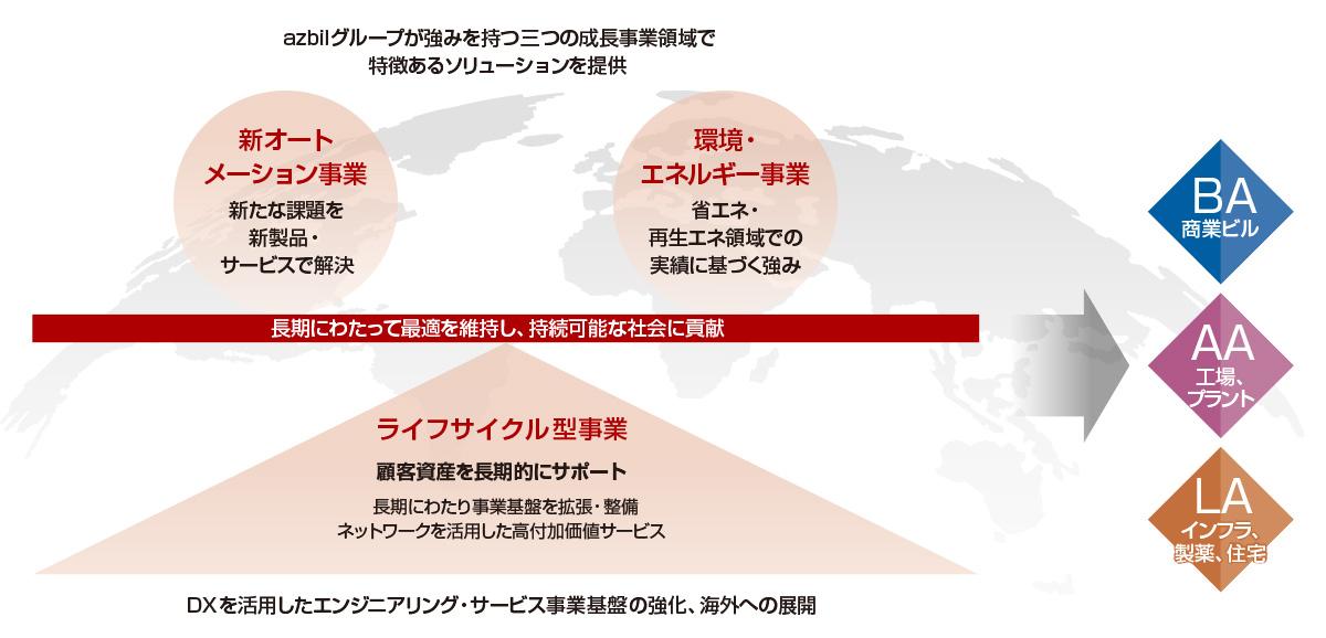 オートメーション技術を共通基盤とした三つの成長事業領域