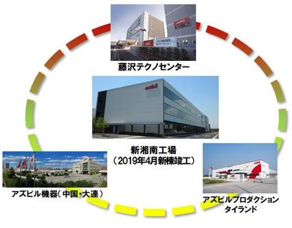グローバル開発・生産体制