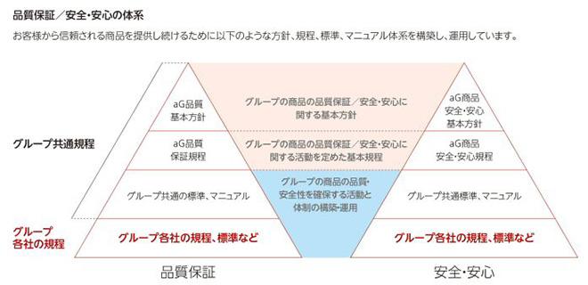 方針、規程、標準、マニュアル体系