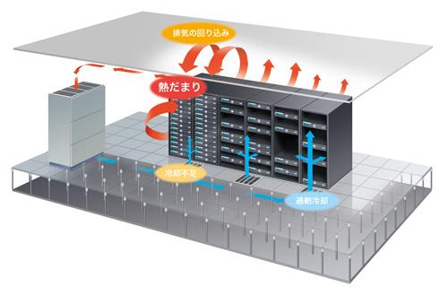 データセンターの空調が抱える課題