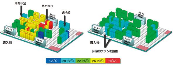 「AdaptivCOOL」の導入前(左)と導入後(右)の温度分布(実測)