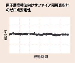 原子層堆積法向けサファイア隔膜真空計のゼロ点安定性
