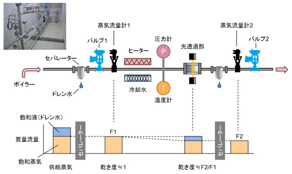 評価用の蒸気配管設備