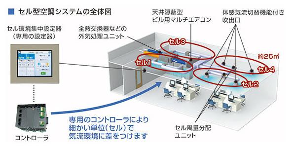 図1. セル型空調システムの全体図
