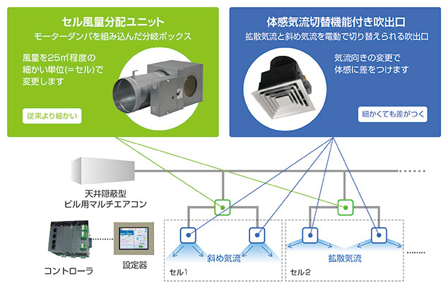 図2. 独自に開発したセル風量分配ユニットと体感気流切替機能付き吹出口