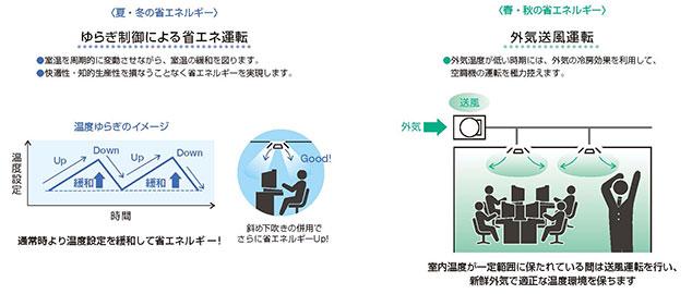 図5. 温度をゆらぎ的に変化させて室温を緩和し省エネ運用を実現するエコモードを搭載
