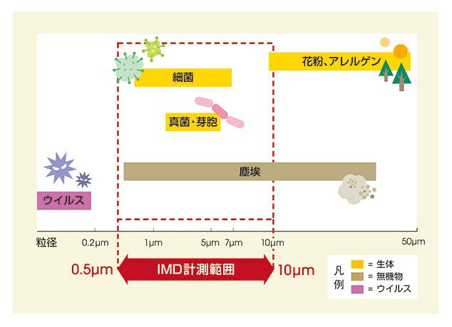 図2.IMDで検出可能な物質の範囲