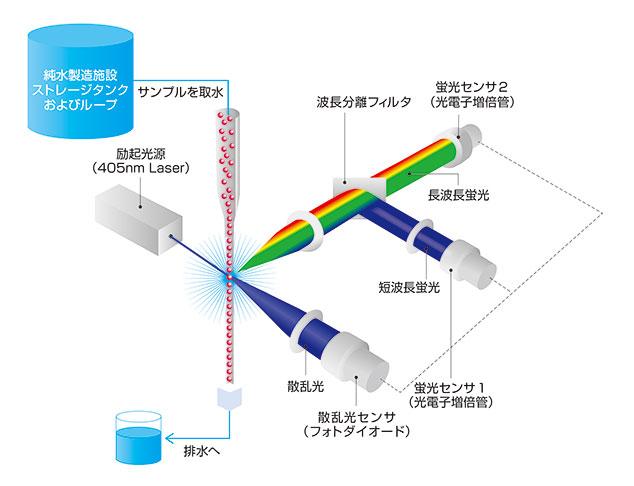 図4. IMDの光学系の概念図