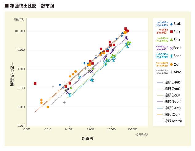 代表的な水中微生物におけるIMD-Wの測定結果(微生物数)と培養法での結果(コロニー数)の相関