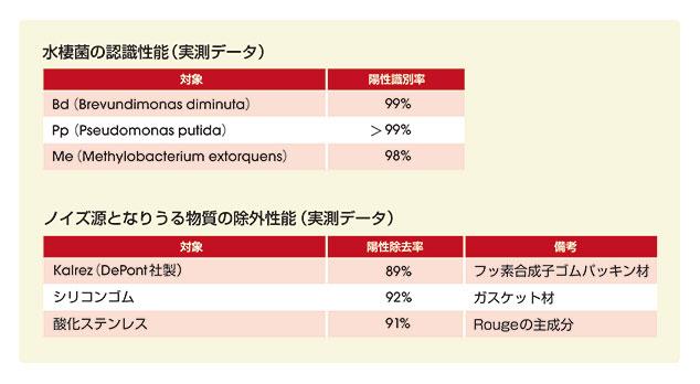 図6. 水中微生物の陽性識別率と他の粒子の陽性除去率